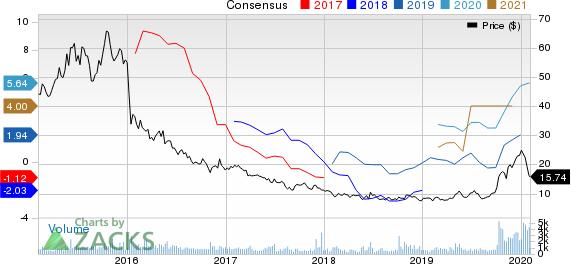 Teekay Tankers Ltd. Price and Consensus