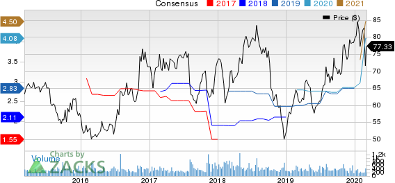 Tennant Company Price and Consensus