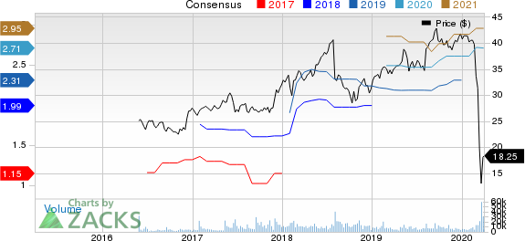 US Foods Holding Corp. Price and Consensus