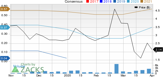 Wanda Sports Group Company Limited Sponsored ADR Price and Consensus