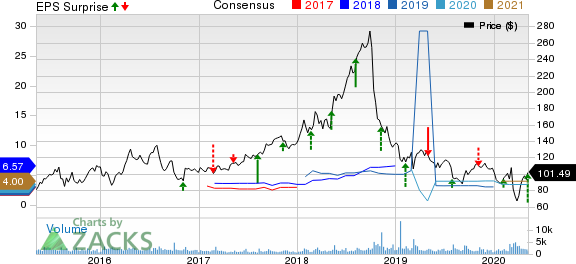 Ligand Pharmaceuticals Incorporated Price, Consensus and EPS Surprise