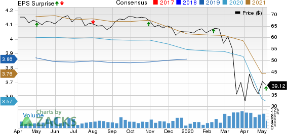 Regency Centers Corporation Price, Consensus and EPS Surprise