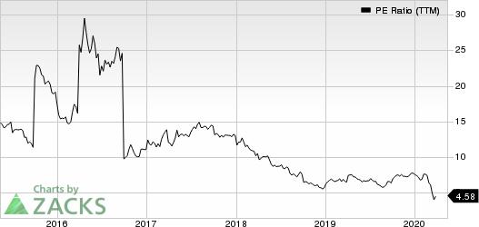 Banco Bilbao Viscaya Argentaria SA PE Ratio (TTM)