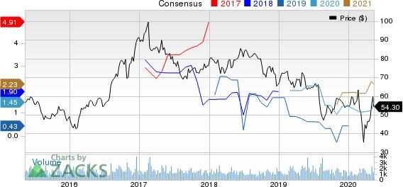 InterDigital Inc Price and Consensus