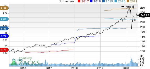 NextEra Energy, Inc. Price and Consensus