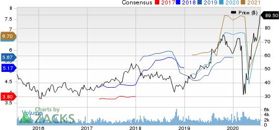 Meritage Homes Corporation Price and Consensus