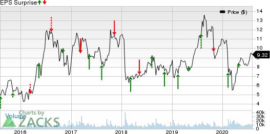 Pretium Resources, Inc. Price and EPS Surprise