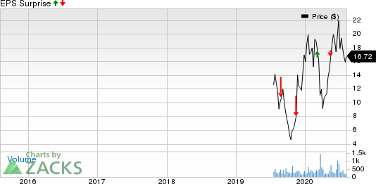 Fulcrum Therapeutics, Inc. Price and EPS Surprise