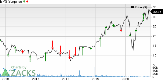 RentACenter, Inc. Price and EPS Surprise