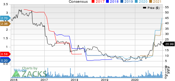 Vista Outdoor Inc. Price and Consensus