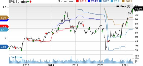 Robert Half International Inc. Price, Consensus and EPS Surprise