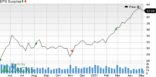Main Street Capital Corporation Price and EPS Surprise