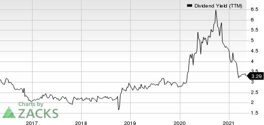 S&T Bancorp, Inc. Dividend Yield (TTM)