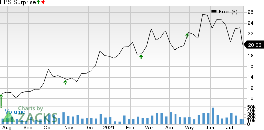 Teck Resources Ltd Price and EPS Surprise