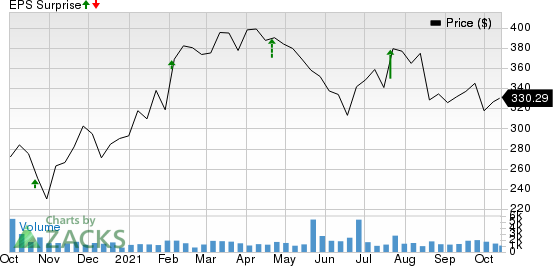 Lithia Motors, Inc. Price and EPS Surprise