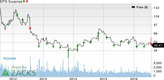 Strayer Education (STRA) Falls on Q2 Earnings & Sales Miss