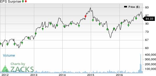 Procter & Gamble (PG) Q1 Earnings, Sales Beat Estimates