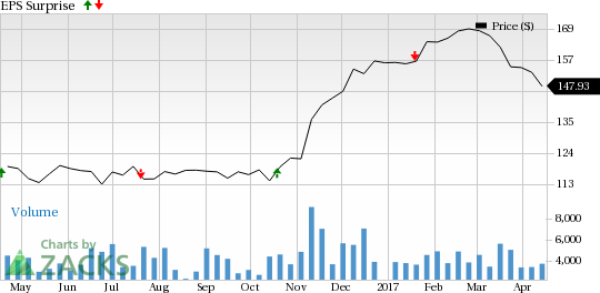 M&T Bank (MTB) Q1 Earnings Beat on Higher Revenues