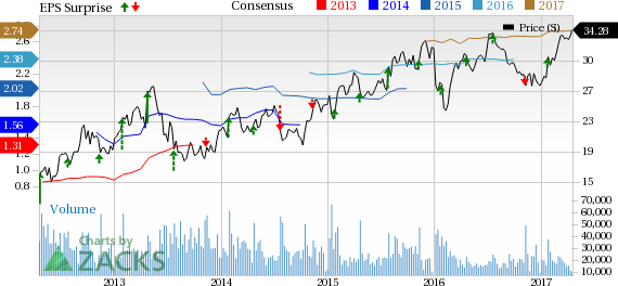 D.R. Horton (DHI) Q2 Earnings & Revenues Beat, View Raised