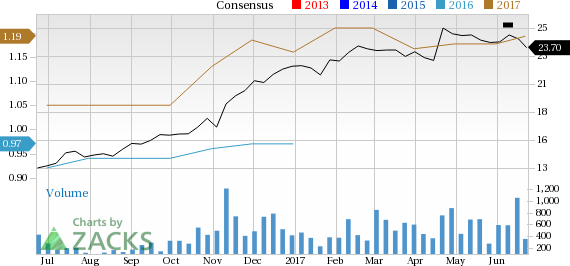 Why TriState Capital Holdings (TSC) Could Be an Impressive Growth Stock