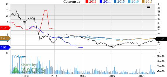Top Ranked Income Stocks to Buy for June 29th