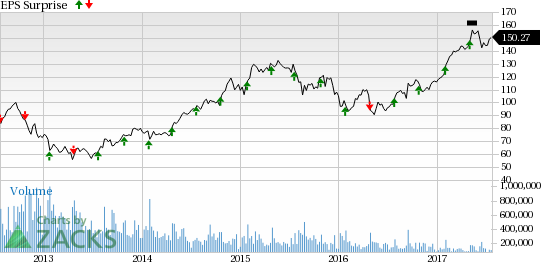 General Dynamics (GD) Q2 Earnings: Is a Beat in the Cards?