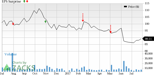 Should You Buy Molson Coors (TAP) Ahead of Earnings?