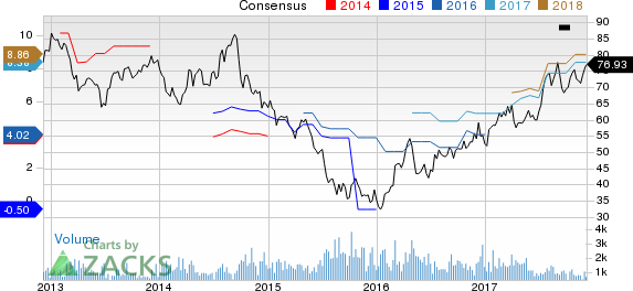 POSCO Price and Consensus