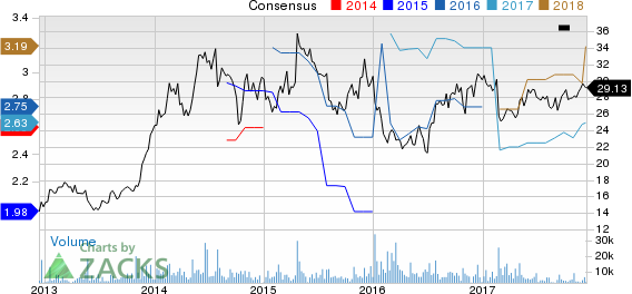 ARRIS International PLC Price and Consensus