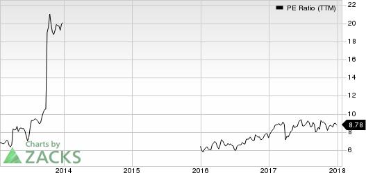 Woori Bank PE Ratio (TTM)