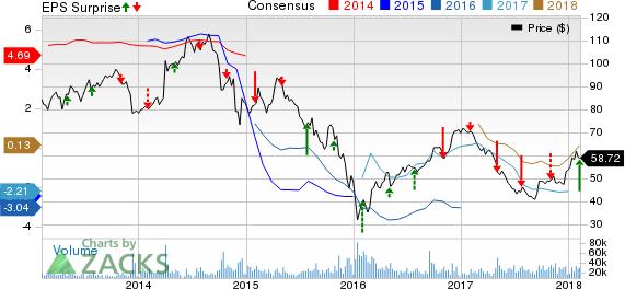 Anadarko Petroleum Corporation Price, Consensus and EPS Surprise