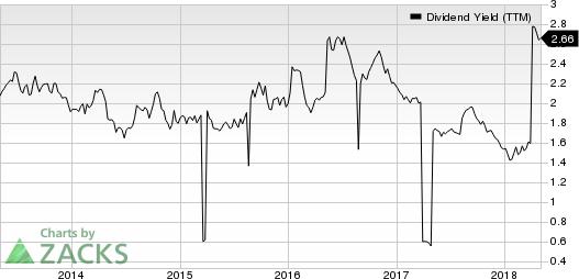 Intercontinental Hotels Group Dividend Yield (TTM)