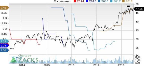 Hillenbrand Inc Price and Consensus