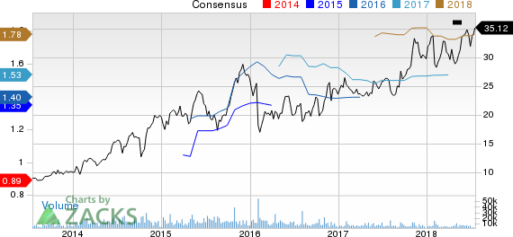 Integrated Device Technology, Inc. Price and Consensus