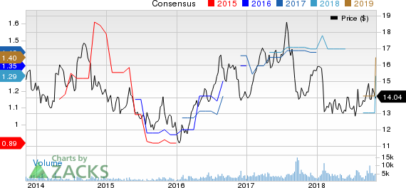 KT Corporation Price and Consensus