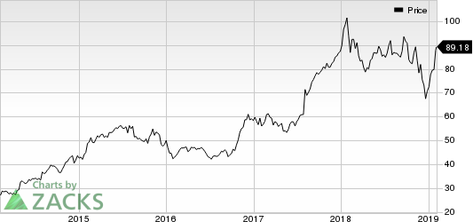Spirit Aerosystems Holdings, Inc. Price