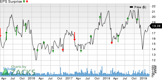 KBR, Inc. Price and EPS Surprise