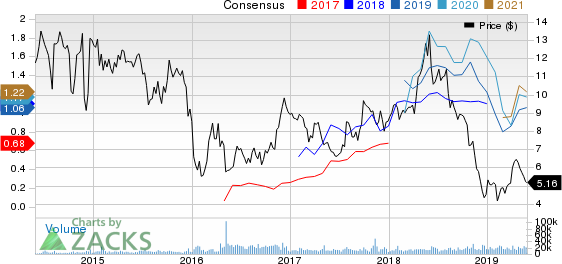 Synergy Resources Corporation Price and Consensus