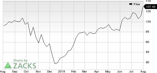 The Allstate Corporation Price
