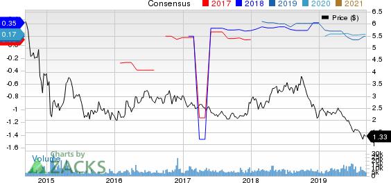 Gran Tierra Energy Inc. Price and Consensus