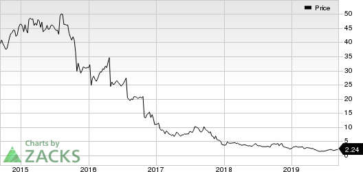 GNC Holdings, Inc. Price