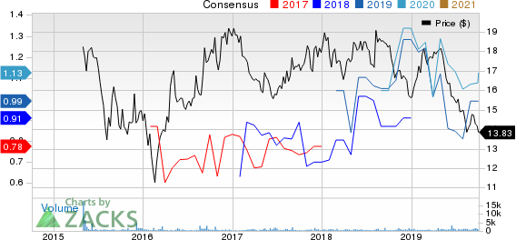 Black Stone Minerals, L.P. Price and Consensus