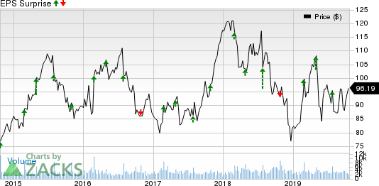 Carter's, Inc. Price and EPS Surprise