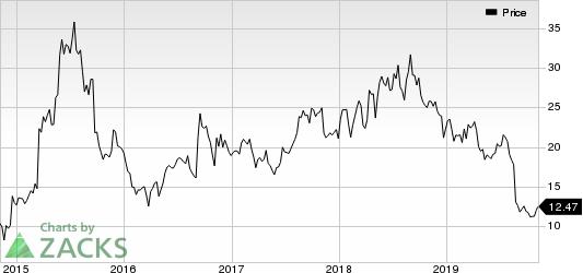 Retrophin, Inc. Price