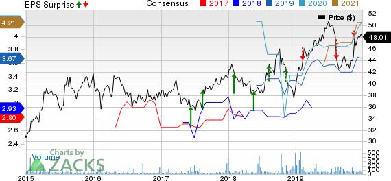 Fujifilm Holdings Corp. Price, Consensus and EPS Surprise