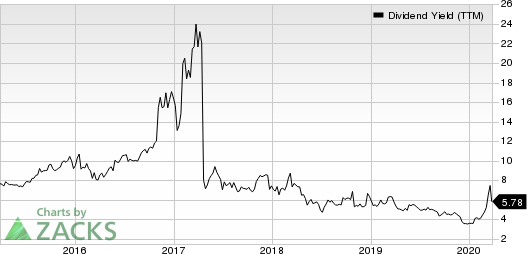 Seaspan Corporation Dividend Yield (TTM)