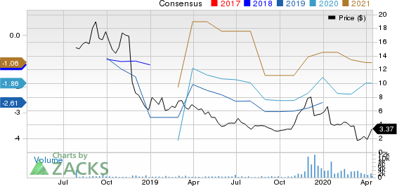 Aquestive Therapeutics, Inc. Price and Consensus
