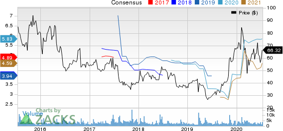 Synaptics Incorporated Price and Consensus