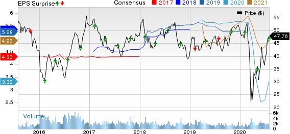 Penske Automotive Group, Inc. Price, Consensus and EPS Surprise