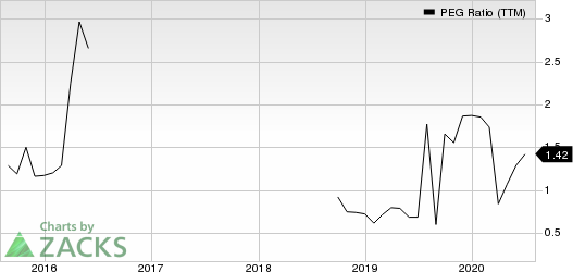 Americas CarMart, Inc. PEG Ratio (TTM)